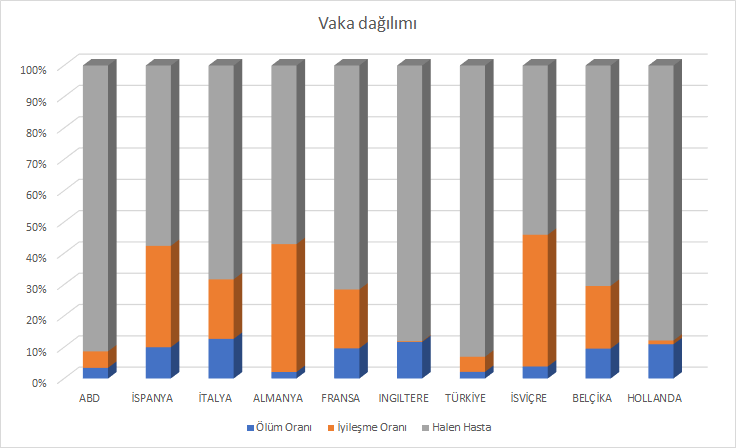 Korona Vaka dağılımı